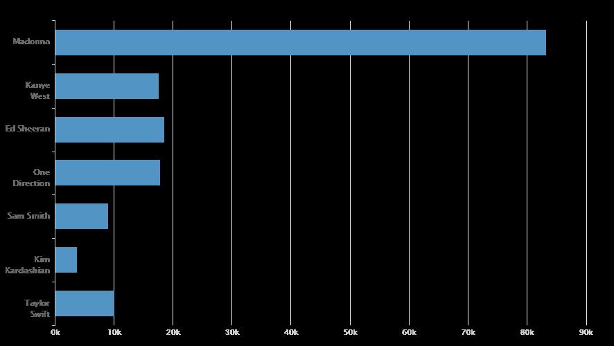 cluster1338-bar-graph