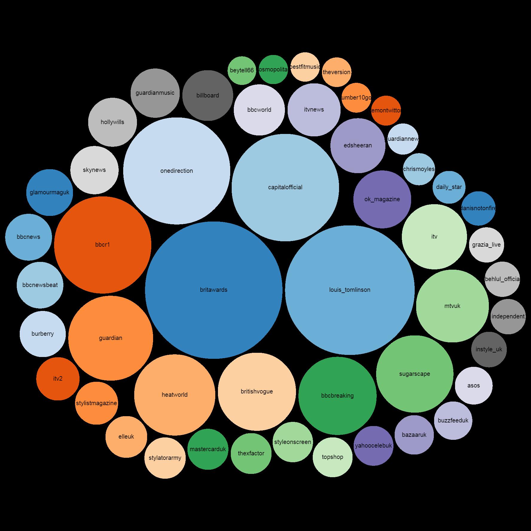 influencers-bubble-reach-graph