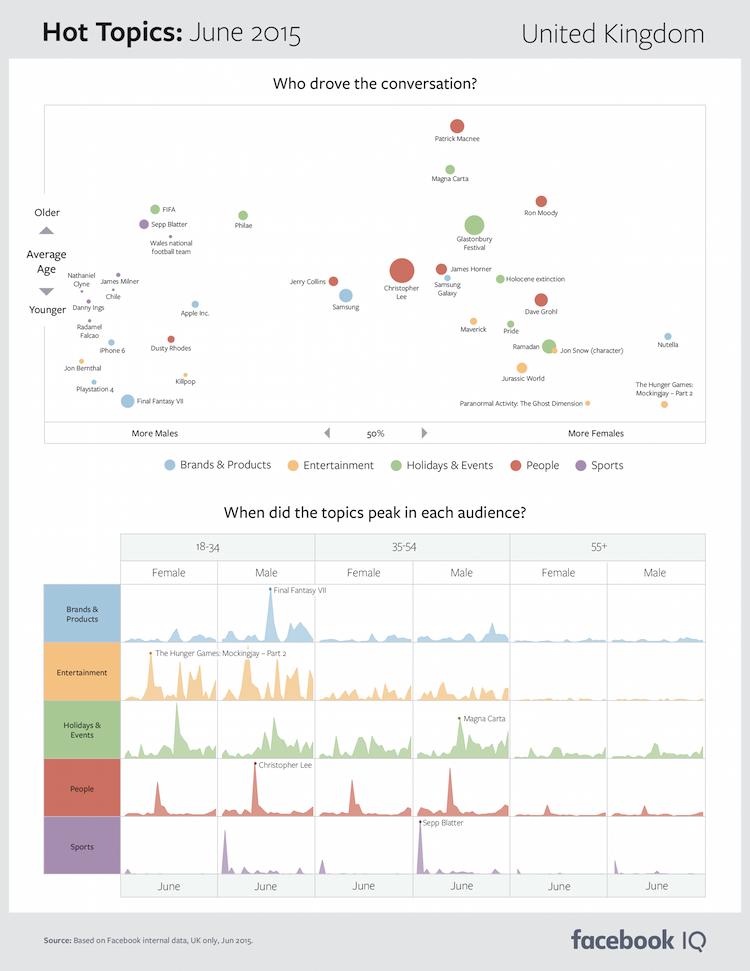 Facebook topic data hot topics June 2015 UK