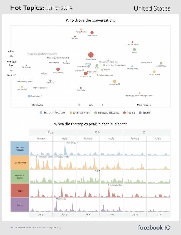 Facebook Topic Data hot topics June 2015 US