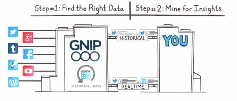 Gnip social data funnel