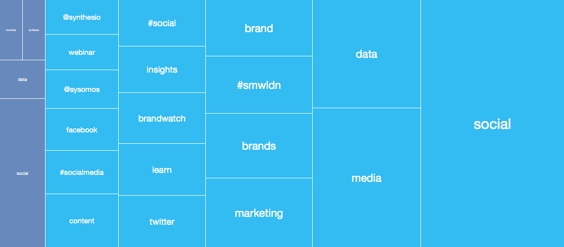 keywords-treemap-graph