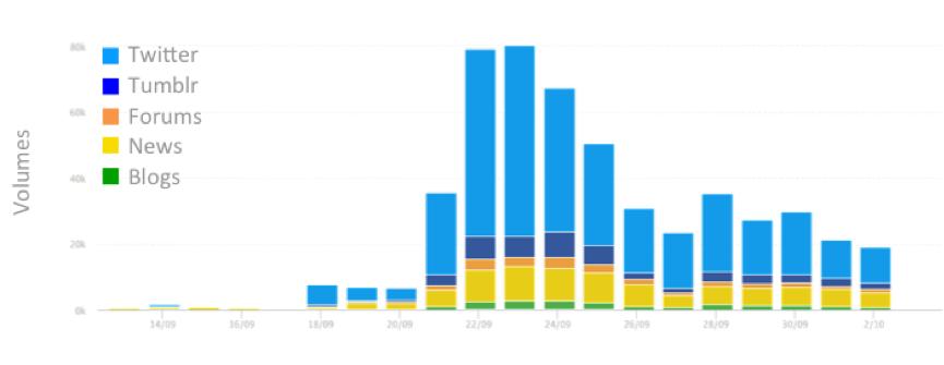 Sophus3 VW social media by volume.png