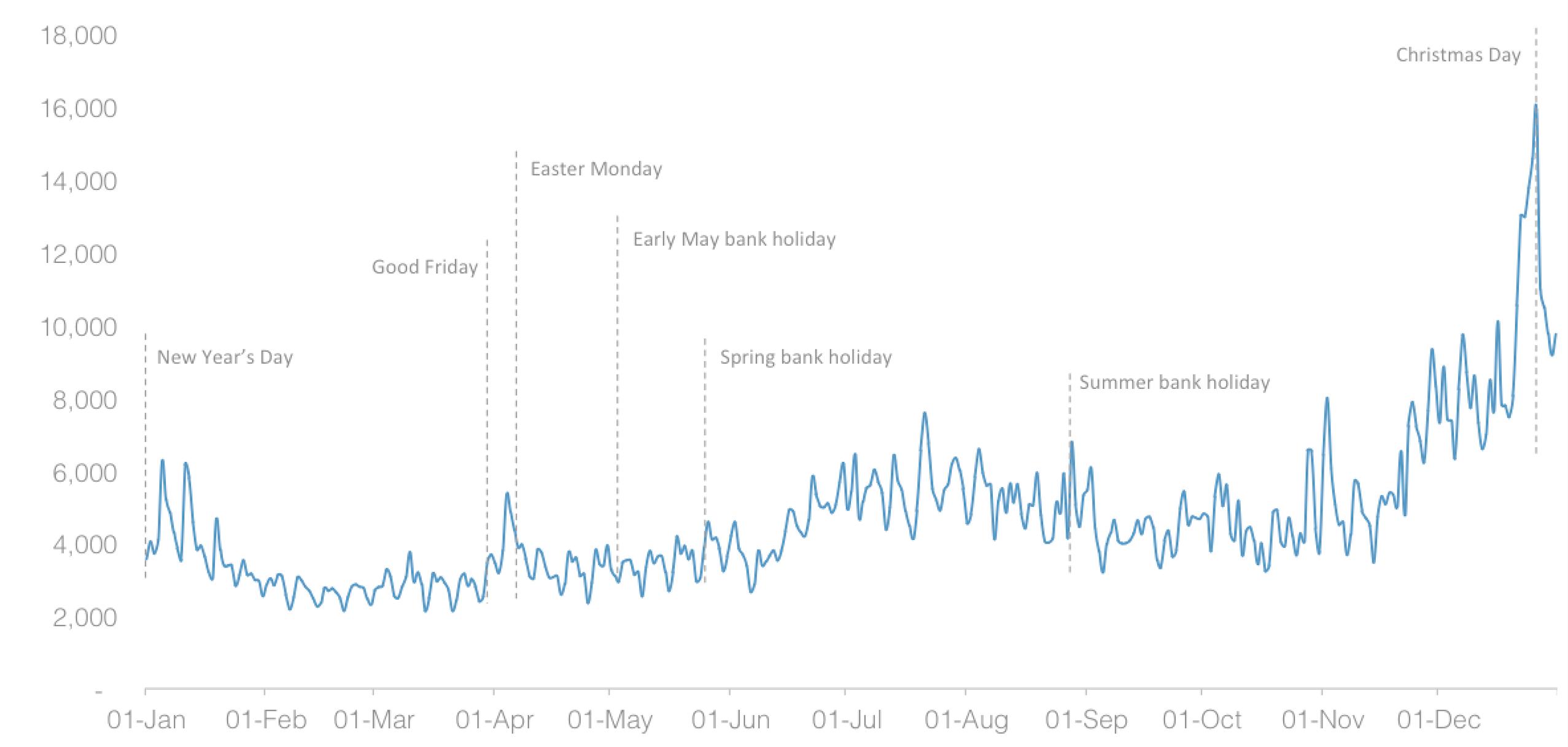 Volumes of holiday social media mentions kick starts holiday chatter