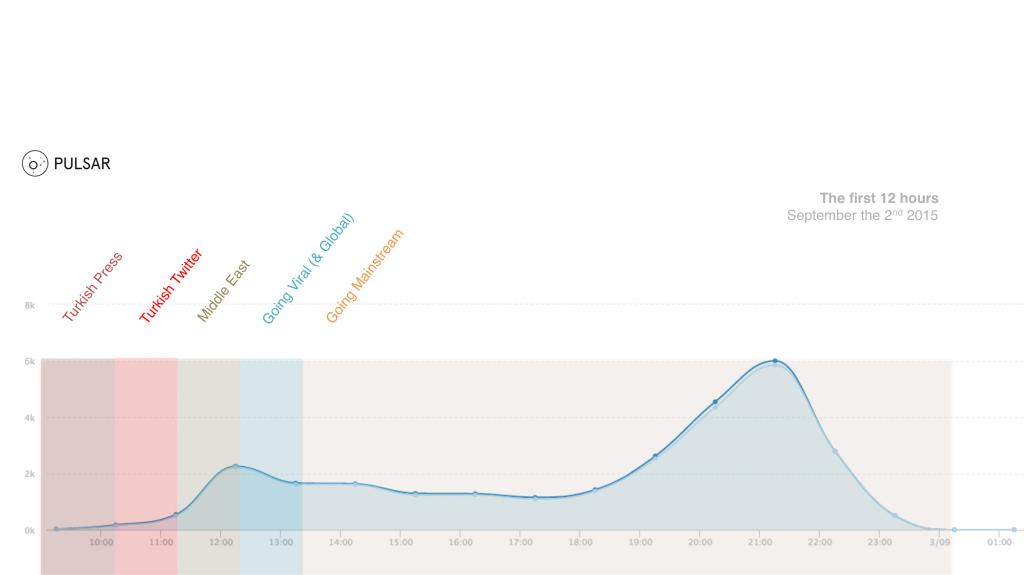 Tweet Timeline by the hour, image-only tweets (Sept 2nd, 08.00 – 23.59). Source: Pulsar