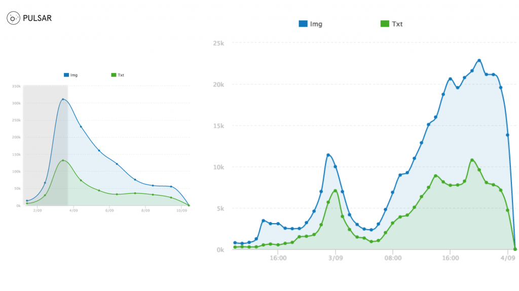Image-Tweets Timeline vs Text-Tweets Timeline by the hour (Sept 2nd, 08.00 – Sept 3rd 23.59). Source: Pulsar