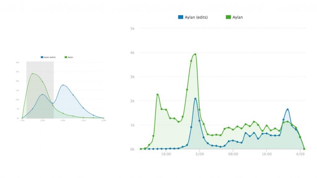 Aylan Kurdi Image-Tweets vs Variations Image-Tweets by the hour (Sept 2nd, 08.00 – Sept 3rd 23.59). Source: Pulsar
