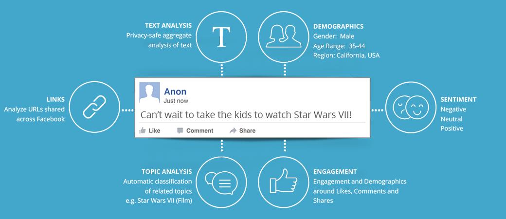 Facebook topic data -big-picture