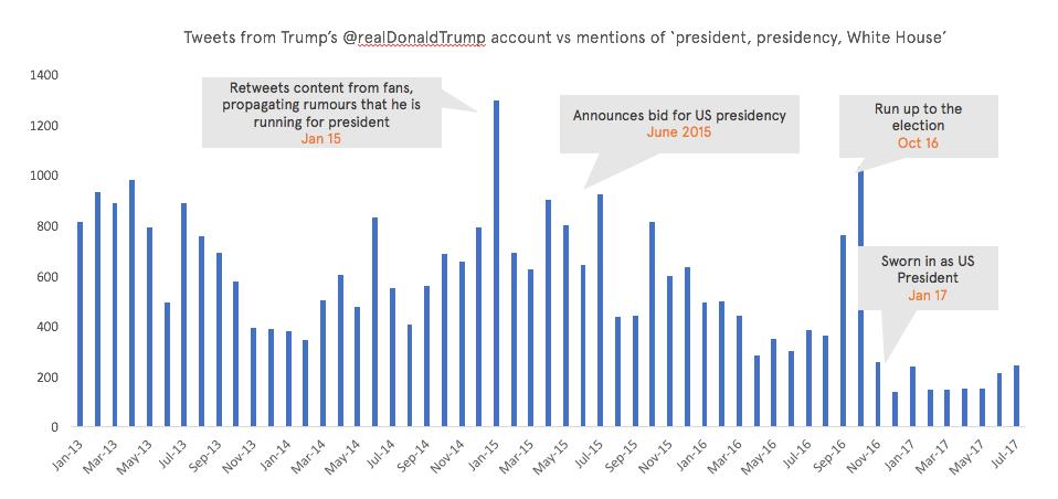 Trump chart 1