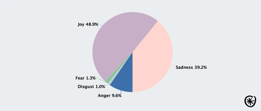 Blue Monday 2017 Sentiment analysis