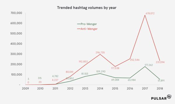 wenger-trending-hashtags-volume