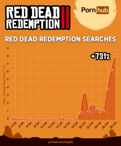 searches pornhub red dead redemption 2