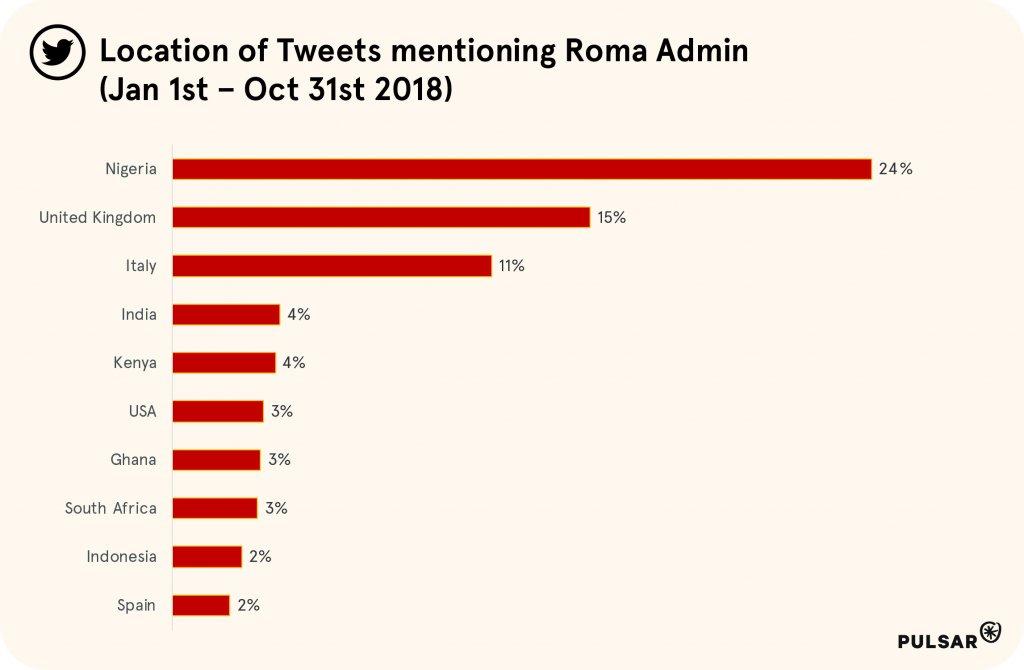roma-percentage-tweets-admin