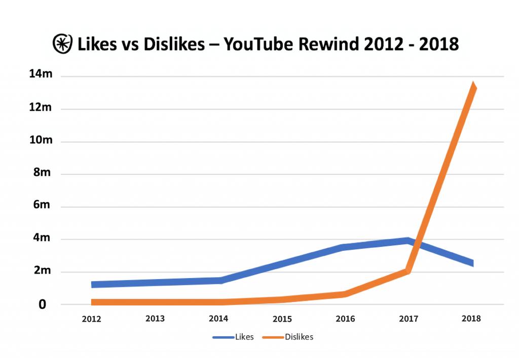 youtube-rewind-dislikes-likes