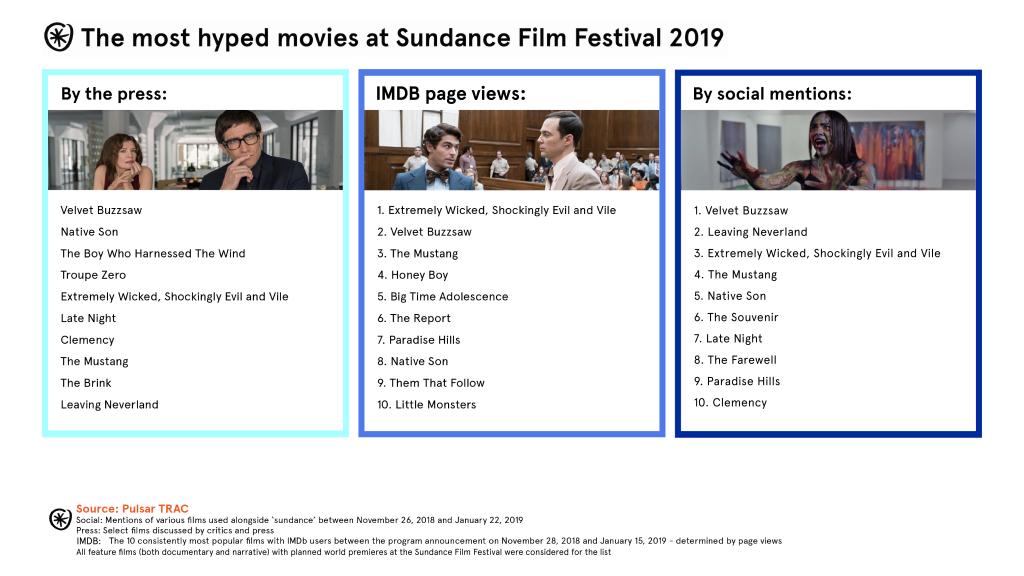 critics social imdb sundance 2019