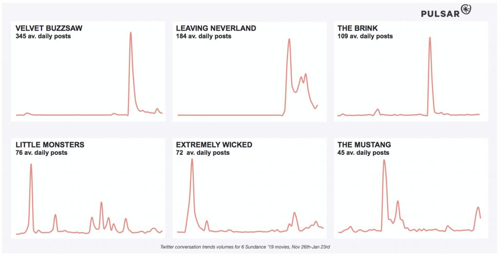 line charts about sundance