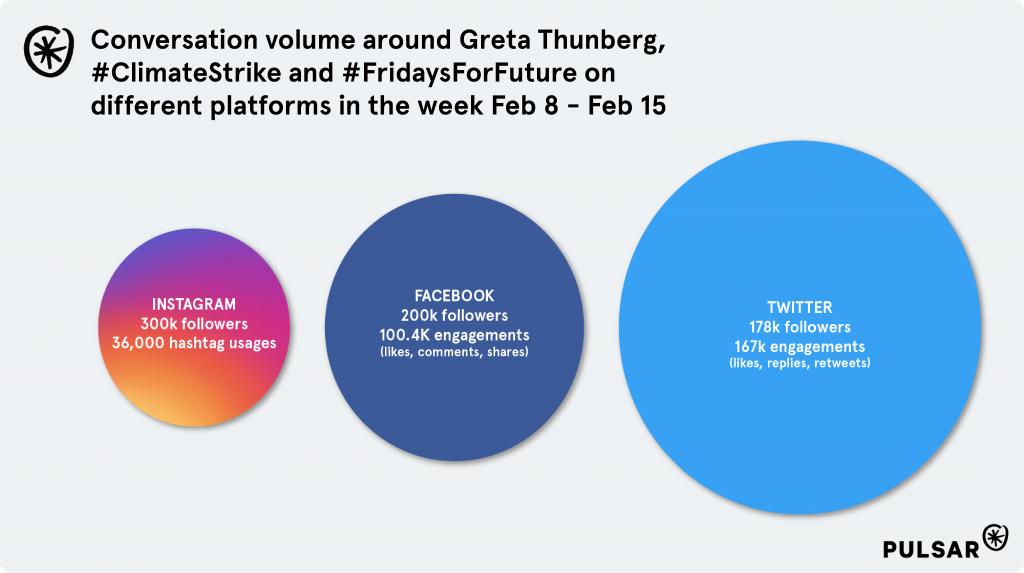 greta-thunberg-social-platforms