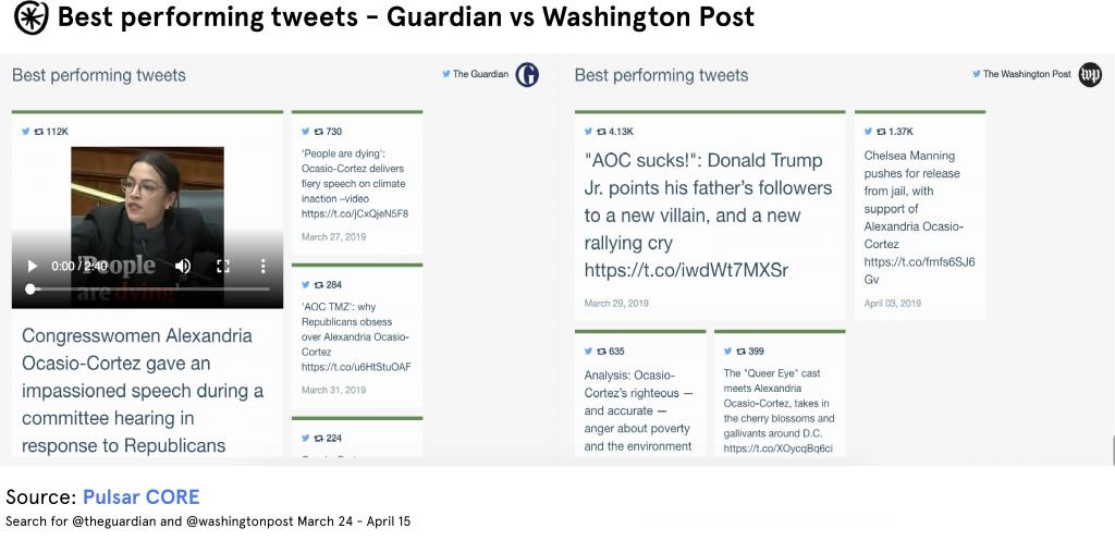top tweets aoc guardian washington post pulsar core