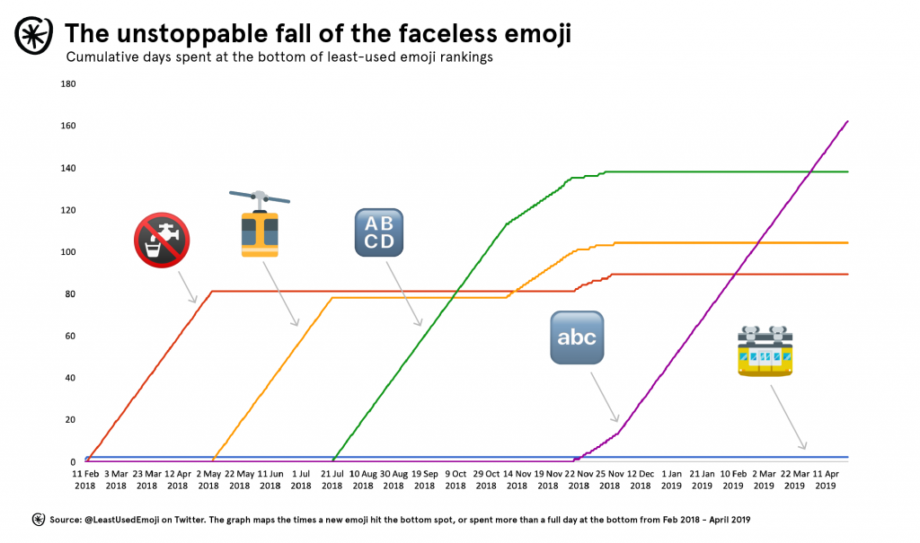 least used emoji chart