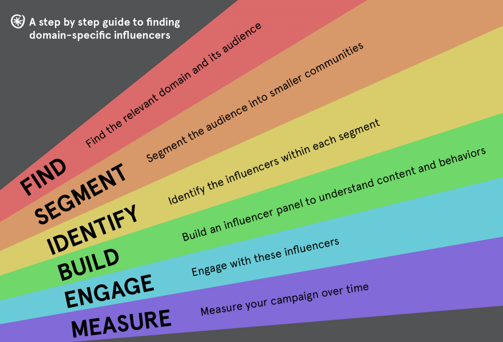 find-right-influencers-marketing-strategy