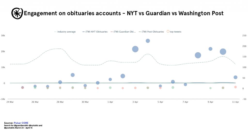obituaries accounts pulsar core twitter