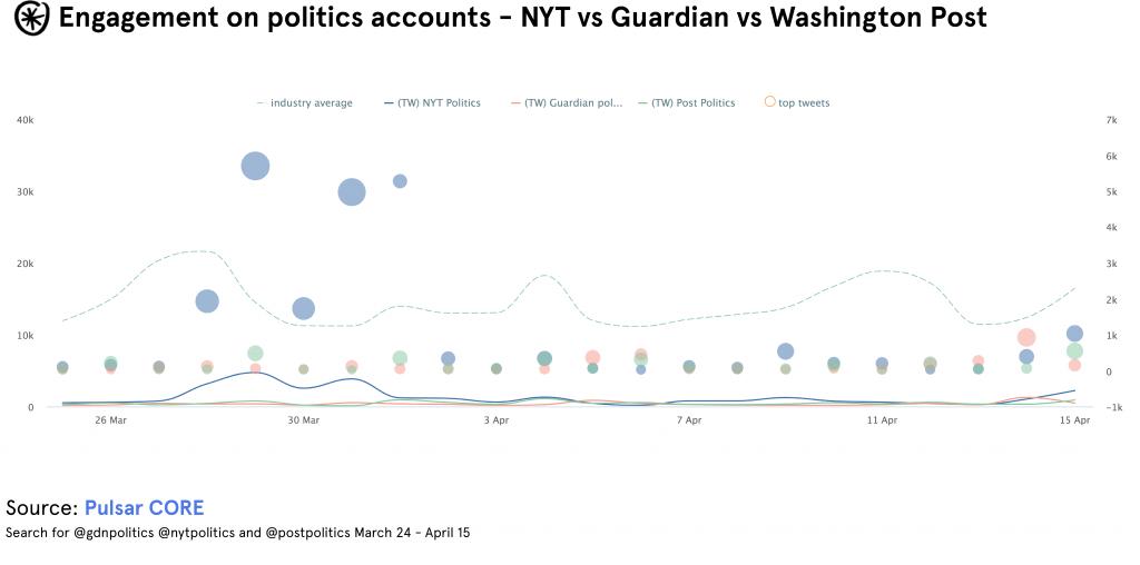 politics tweets nyt guardian washington post pulsar core