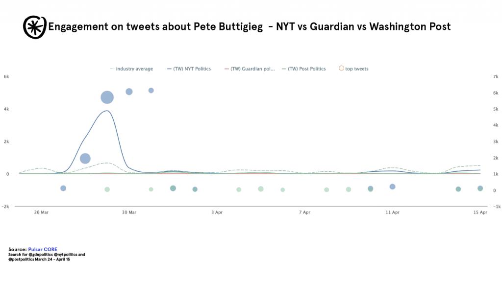 pulsar core pete twitter posts engagements
