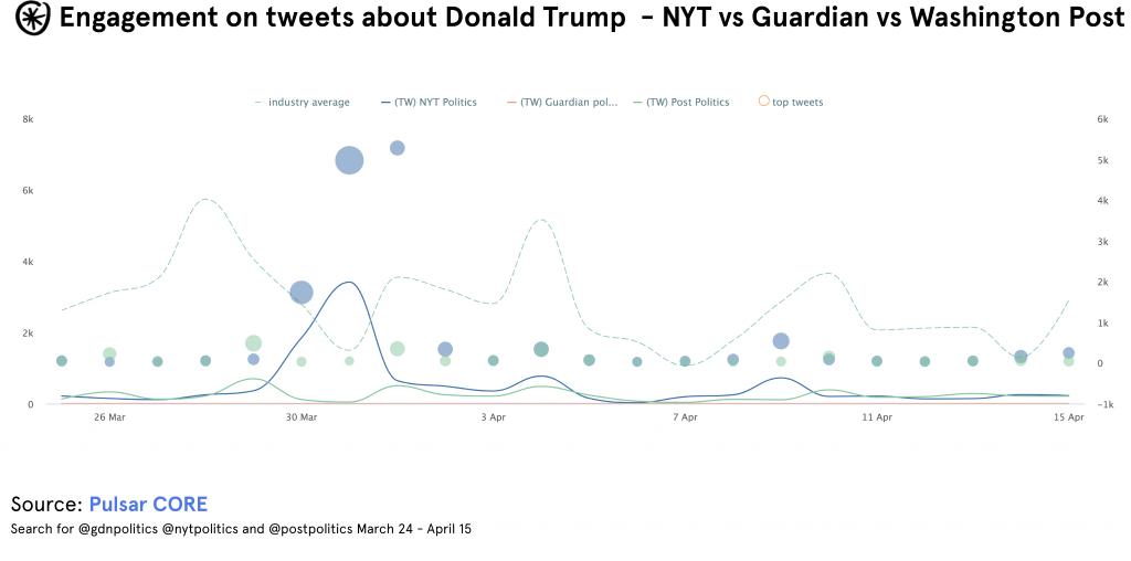 trump tweets pulsar core engagement