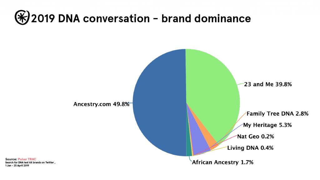 2019 dna brands