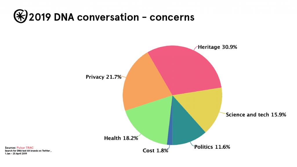 2019 dna concerns