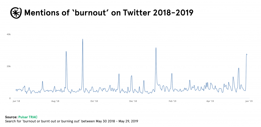 burnout on twitter