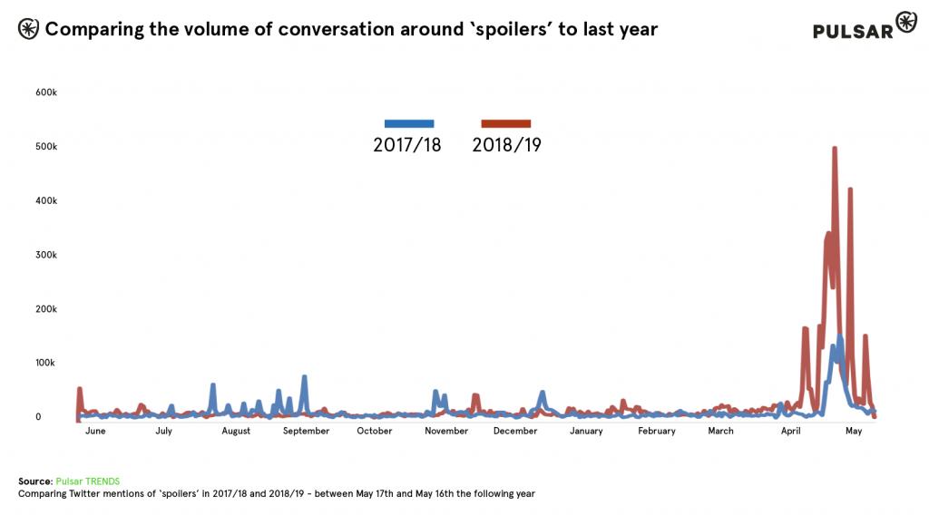convo-volume-tweets-spoilers-18-19