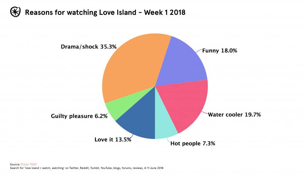 Why do people watch Love Island?