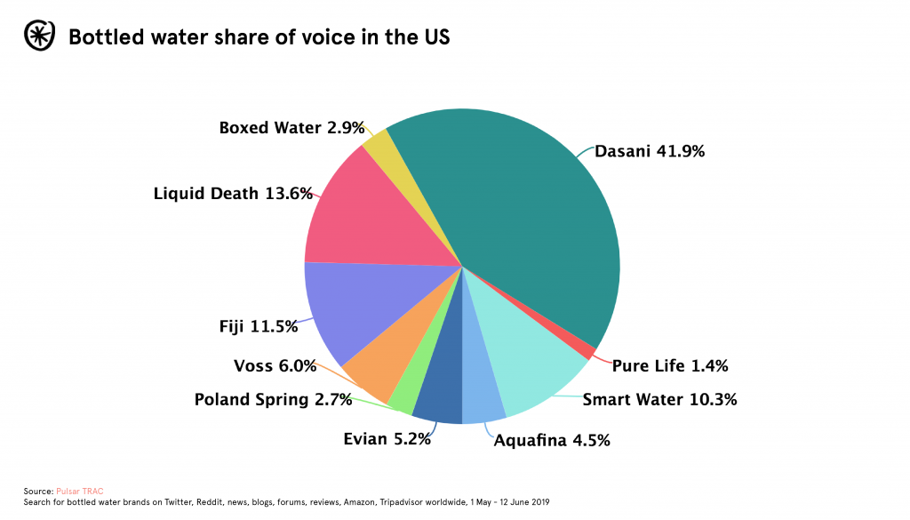 share of water voice