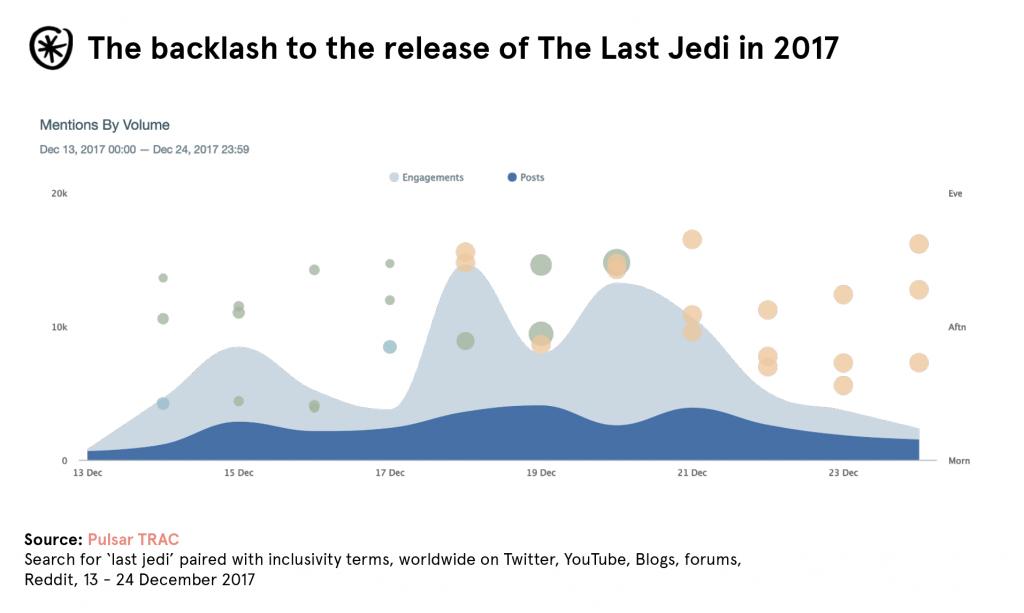 last-jedi-release-backlash