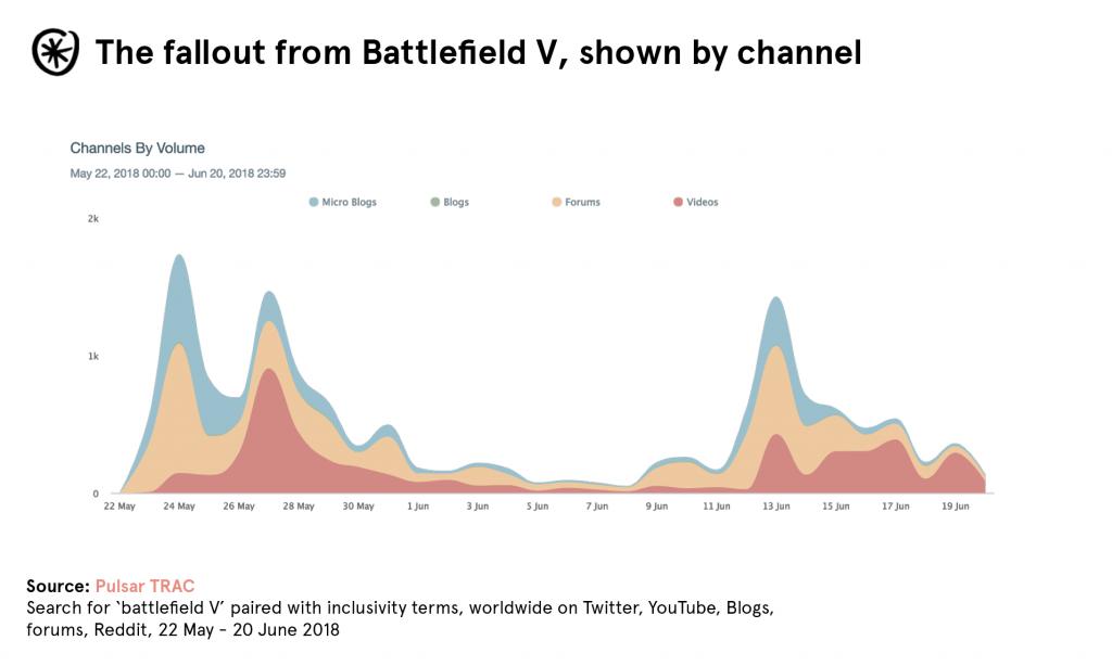 fallout-battlefield-V-channels