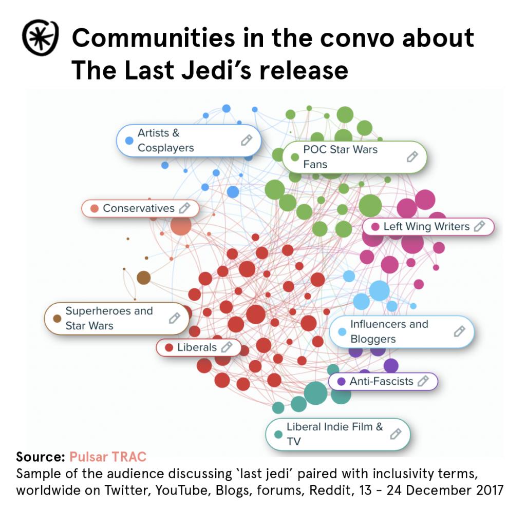 last-jedi-conversation-communities