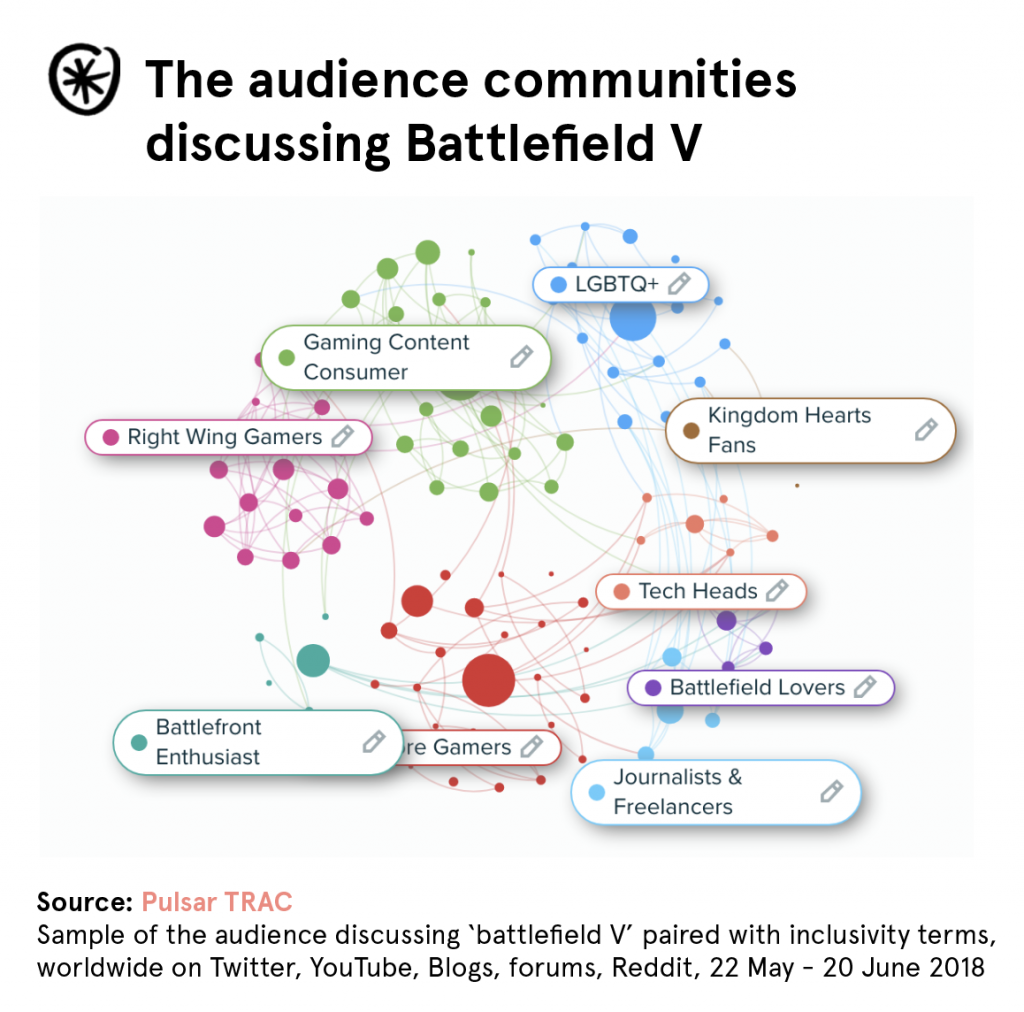 battlefield-V-communities-audience