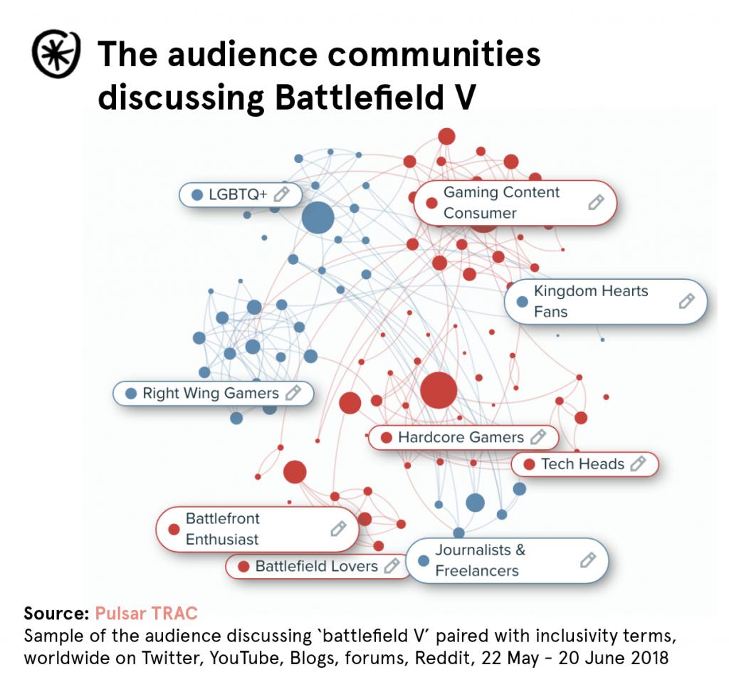 audience-communities-battlefield