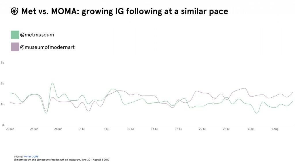 met moma instagram followers chart graph