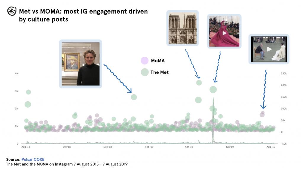 museum met moma instagram posts successful graph chart