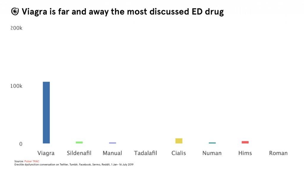 viagra share of voice social media drugs