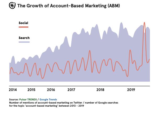 ABM-social-media-search-trend