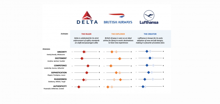 The Airline Social Brand Personality Index: Before and After Covid