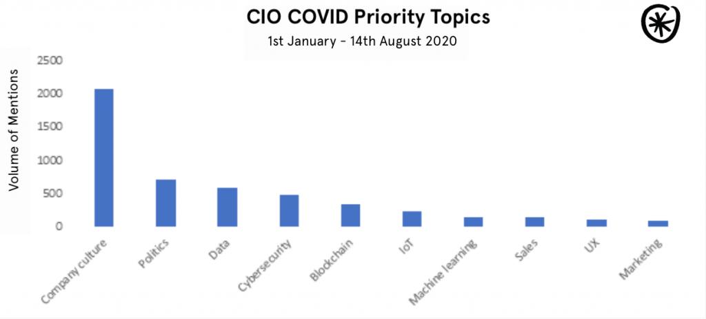 CIO Covid Priority Topics