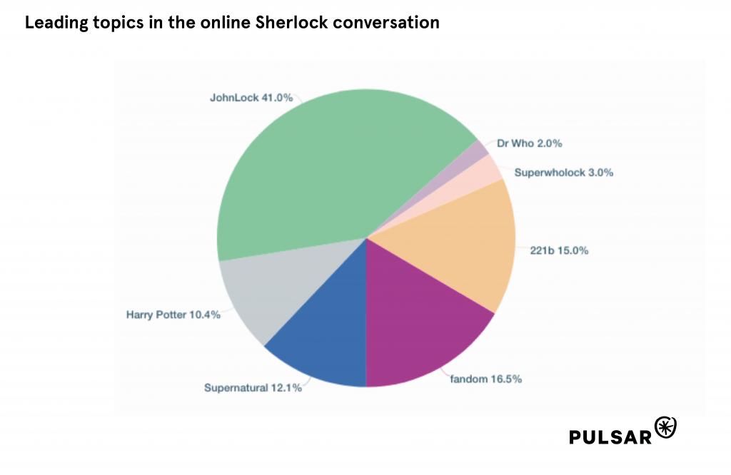 Topics in the Sherlock conversation