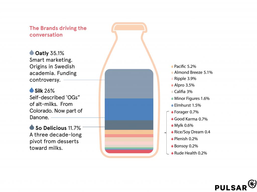 The biggest brands in the alternative milk conversation