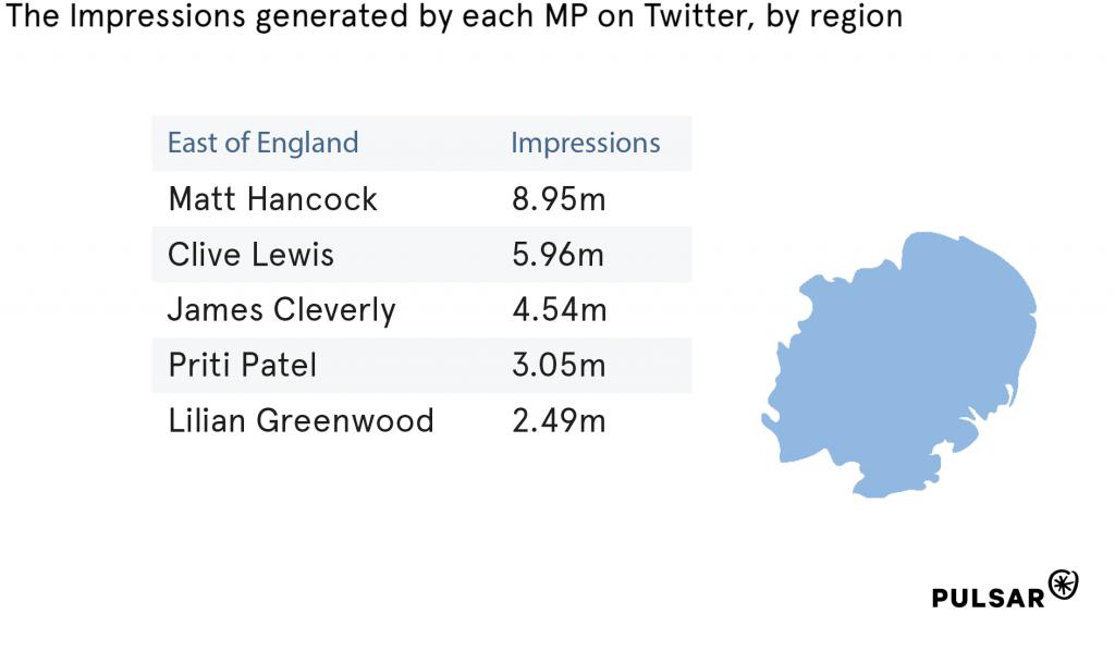 MP Twitter Impressions