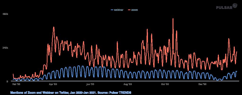 Zoom vs Webinar trend Social