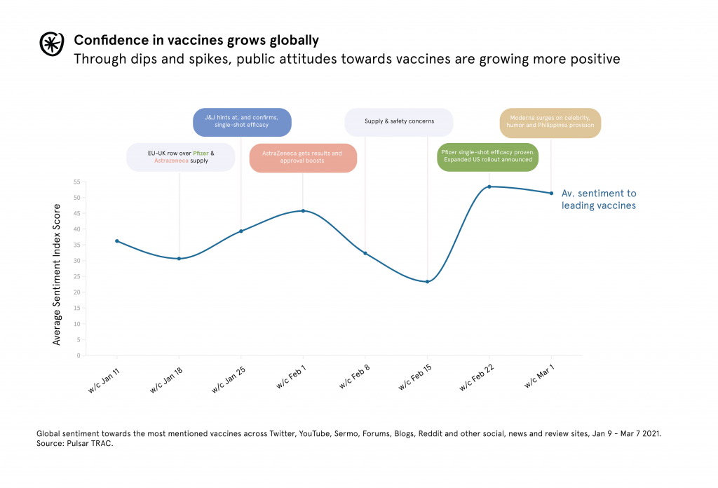 Confidence in vaccines grows globally